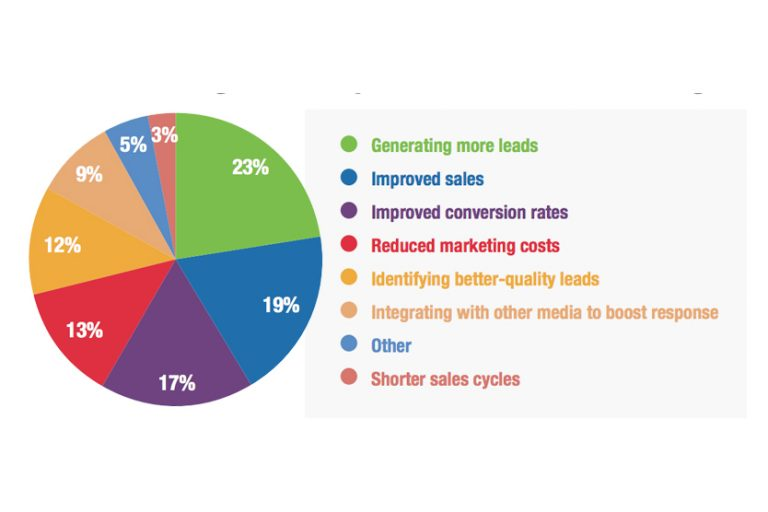 benefits-of-email-marketing