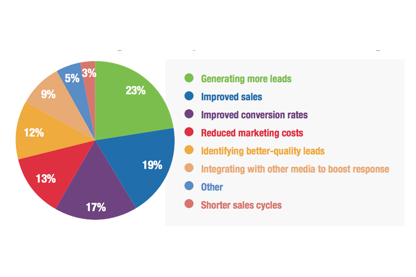 benefits-of-email-marketing-2 copy