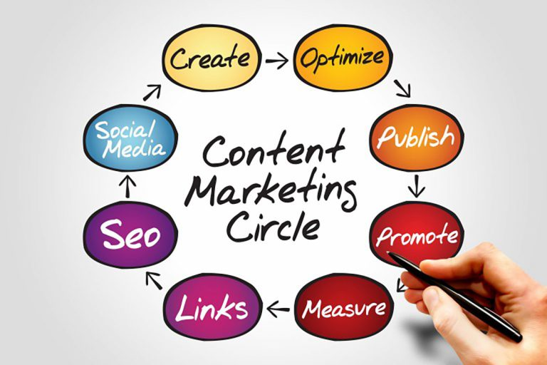 Content Marketing Strategy Tips